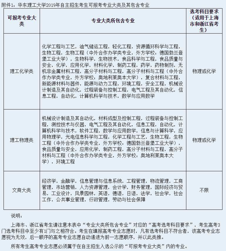 权威发布 | 华东理工大学2019年自主招生简章