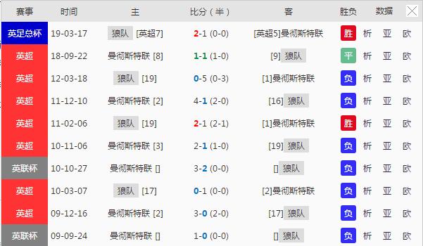 4.2竞彩推荐英超:狼队 vs 曼联(昨日大冷收米,