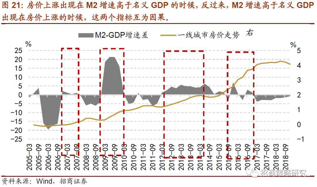 m2高于经济总量的坏处_宝马m2