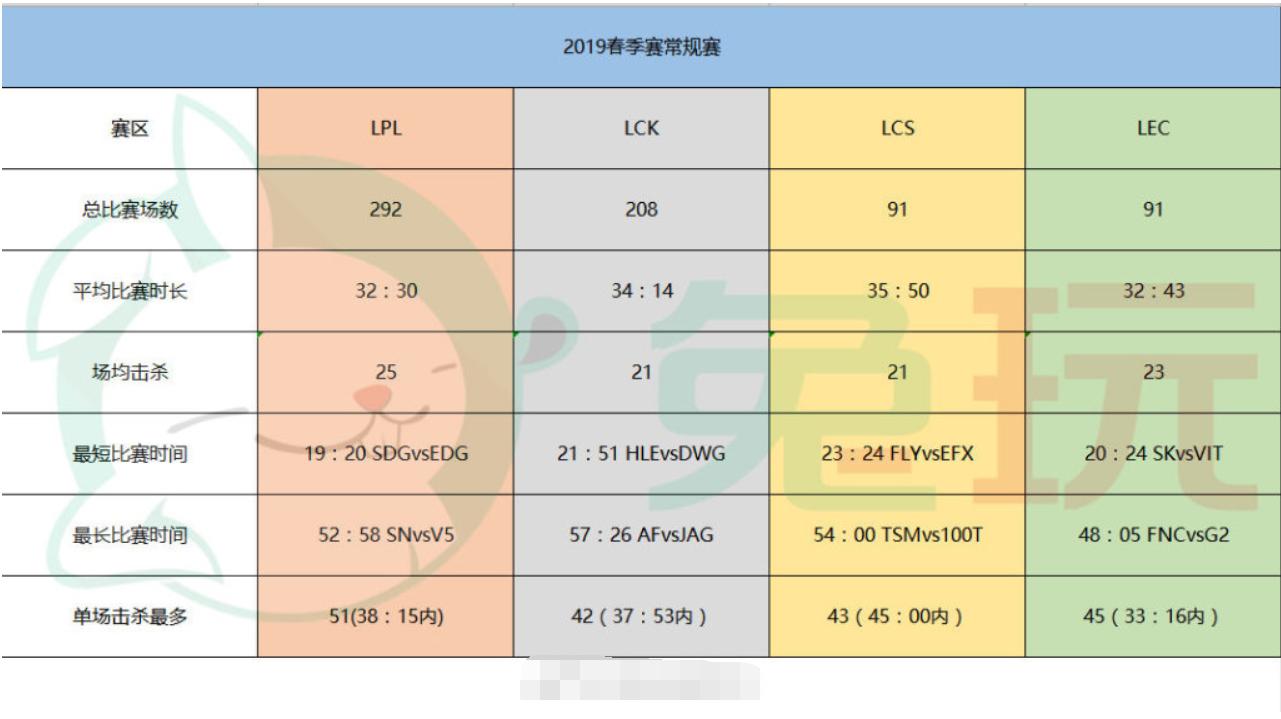 原创             英雄联盟四大赛区数据对比!LPL的选手比欧美选手要辛苦三倍!