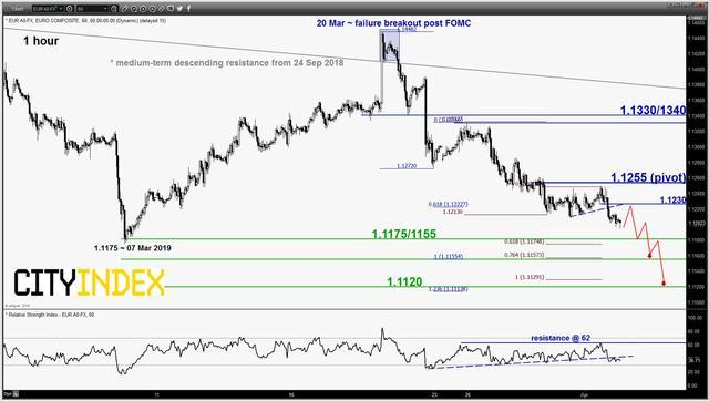 嘉盛集团:外汇技术趋势/关键价位日评(周二)