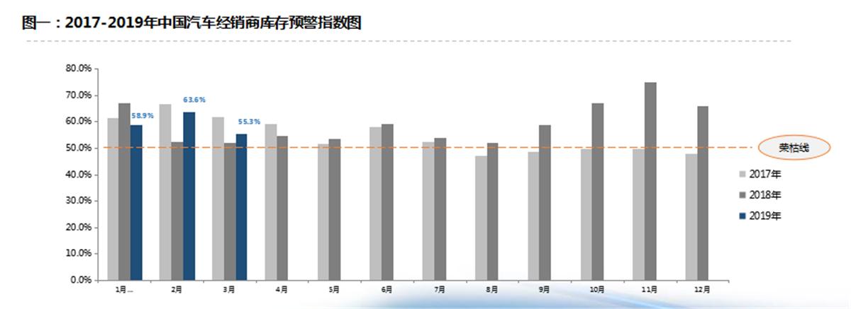 3月经销商库存预警指数55.3% 连续15个月超警戒线