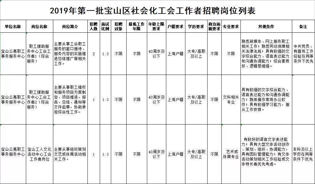 【就业】宝山区招聘社会化工会工作者!4月11日起报名