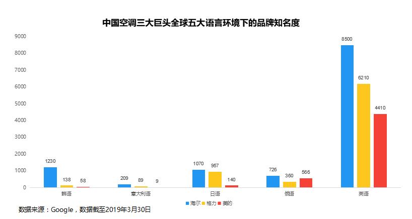 【产业研究】海尔空调3个独有标签:中国名片、发明家、发动机