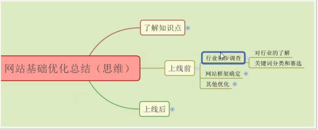 网站seo优化的基础有哪些