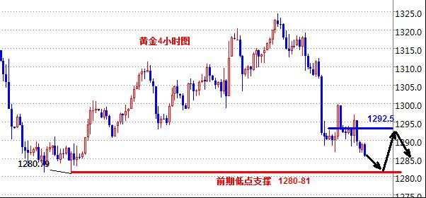 黄金早间下跌破低后继续看震荡 原油强势上升继续多