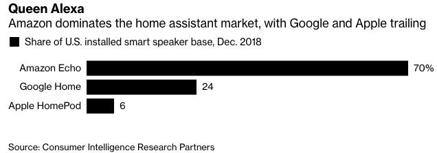 沃尔玛已支撑应用Google Assistant语音购物