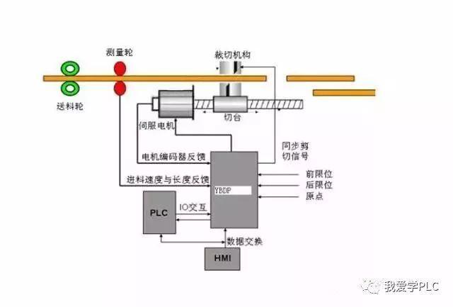 无刷直流电机的优缺点,伺服控制,一文搞懂伺服电机控制方法_速度