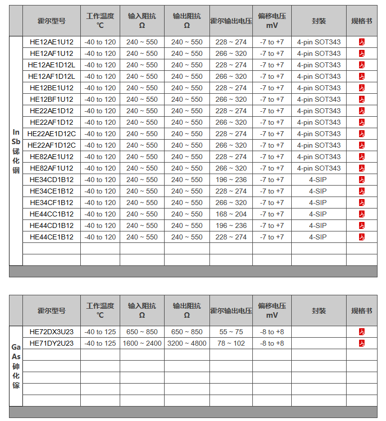 高速马达,韩国Nanos代理 无刷直流电机、空调风机电机霍尔选型指南_风扇