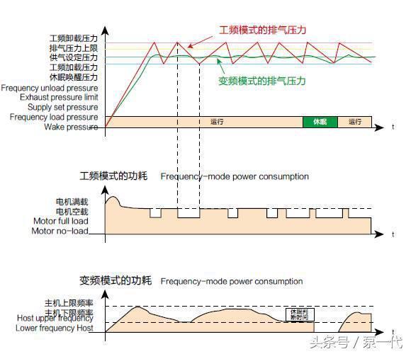 做节能改造,要明白变频器是怎样控制电机转速的?
