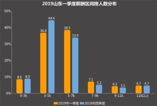 2019山东一季度薪酬报告:青岛6249元位列第二