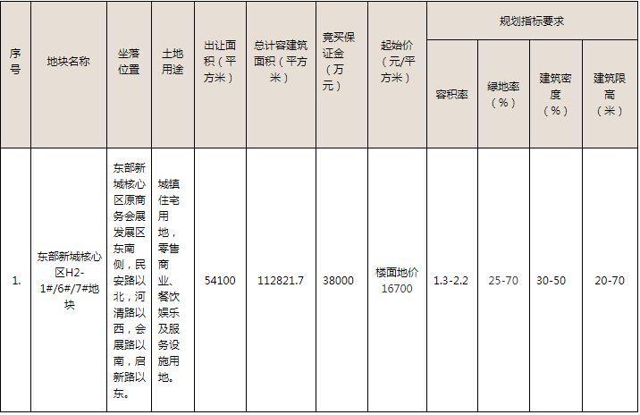 宁波新地皇诞生!2轮封顶23.4亿元!东部新城核心区H2-1#/6#/7#地块!