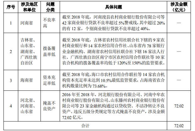 审计署:冀鲁豫三省银行机构掩盖不良资产,河南个别银行不良率超40%