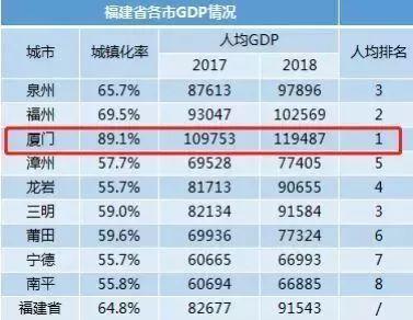 厦门和台湾人均gdp_七普后,对比下大陆一二线城市和台湾的人均GDP