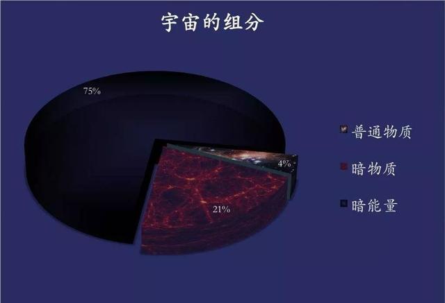 <b>暗物质是什么?科学家已经将轴子排除在外!</b>