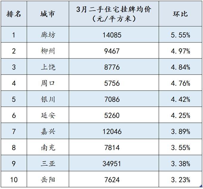 【4月3日房生活快讯】百城二手房均价止跌回升,这个环京城市涨幅最大