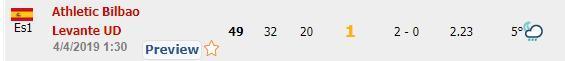 4月3今日竞足海外来料:重点关注西甲,并带来相应的3场单关推荐