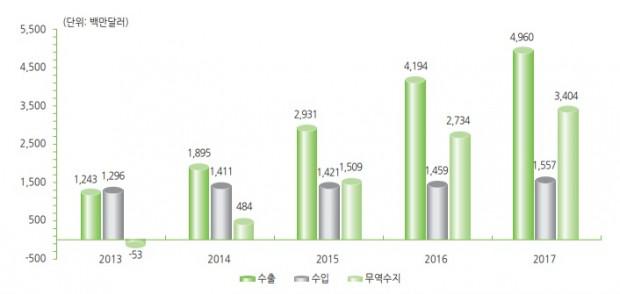 2017韩国gdp_b韩国gdp
