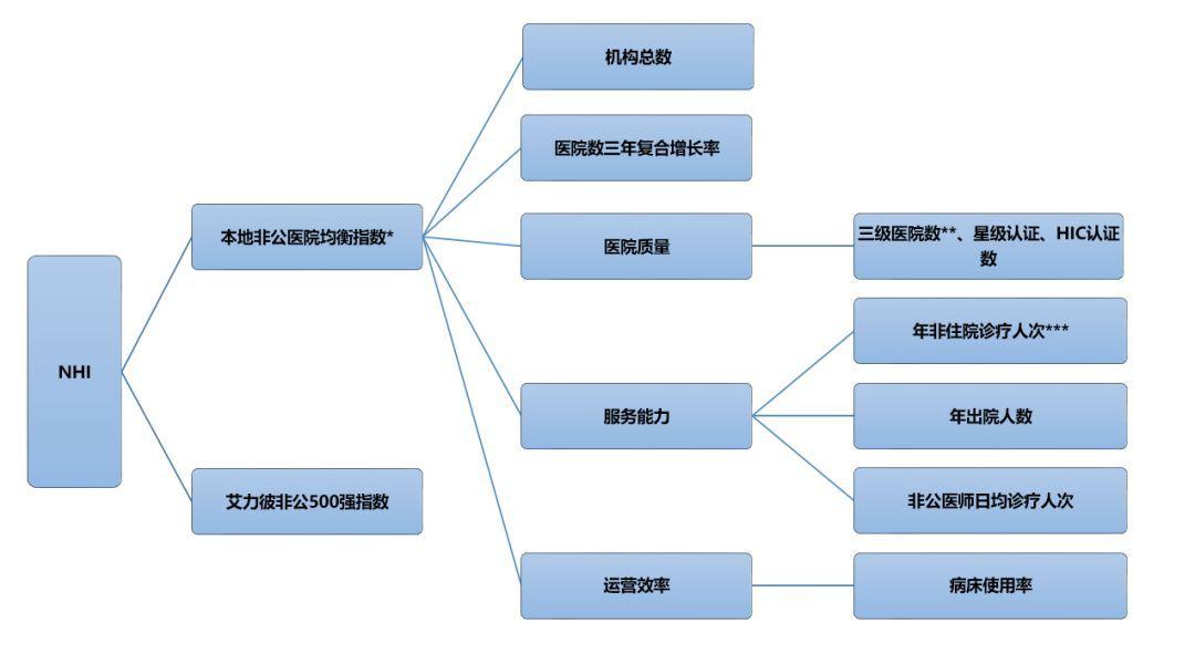4月12日, 《非公医院发展指数(省、市)排行榜解读》