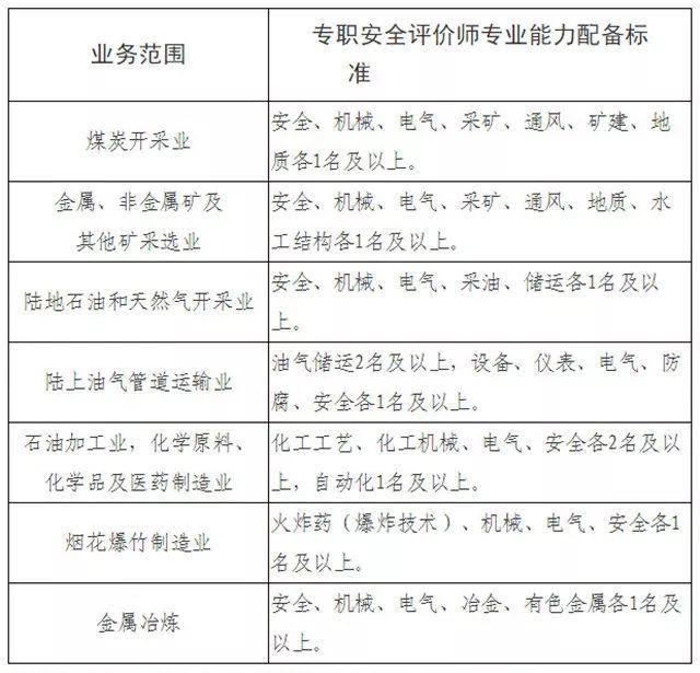 应急管理部令(第1号),5月1日起实施《安全评价检测检验机构管理办法》!
