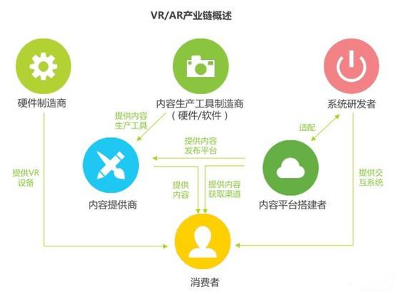 从娱乐到商用,VR/AR 迎来春天-黑科技