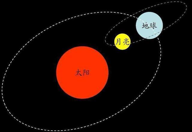 如果没有地球,月亮会怎样?有两种情况,但很不一样
