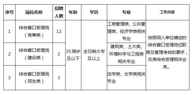 2019合肥经济技术开发区政务服务中心招聘17人公告
