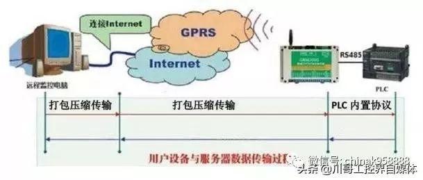 中国工控  PLC通讯,西门子plc通讯知识汇总学习