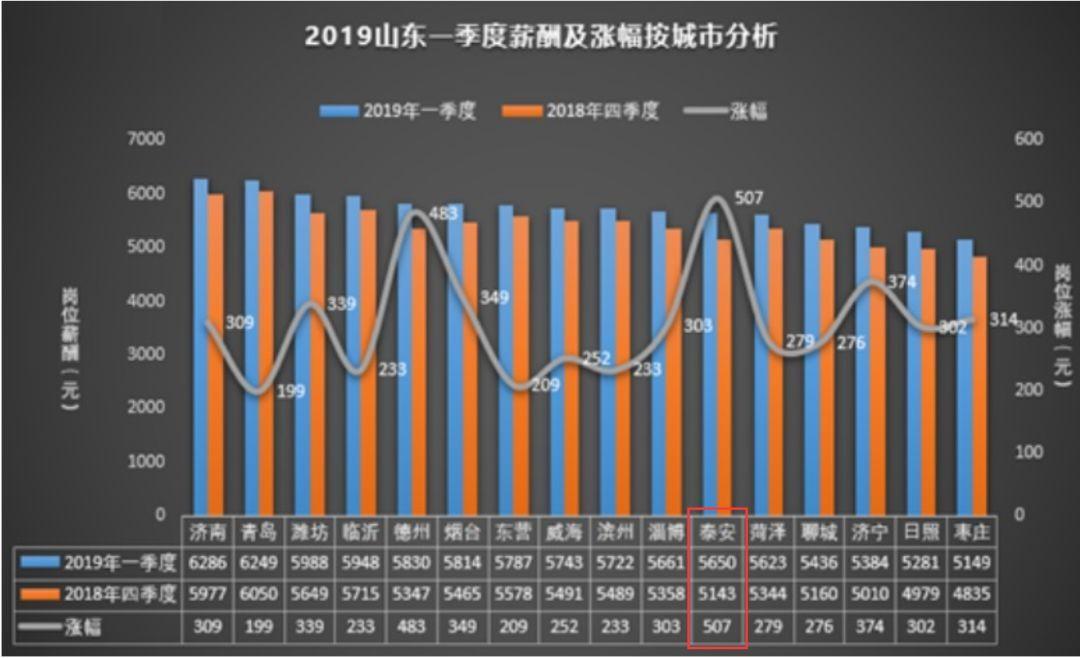 2019年赚钱行业排行榜_2019年第一季度赚钱行业排行榜,第一名竟然是它
