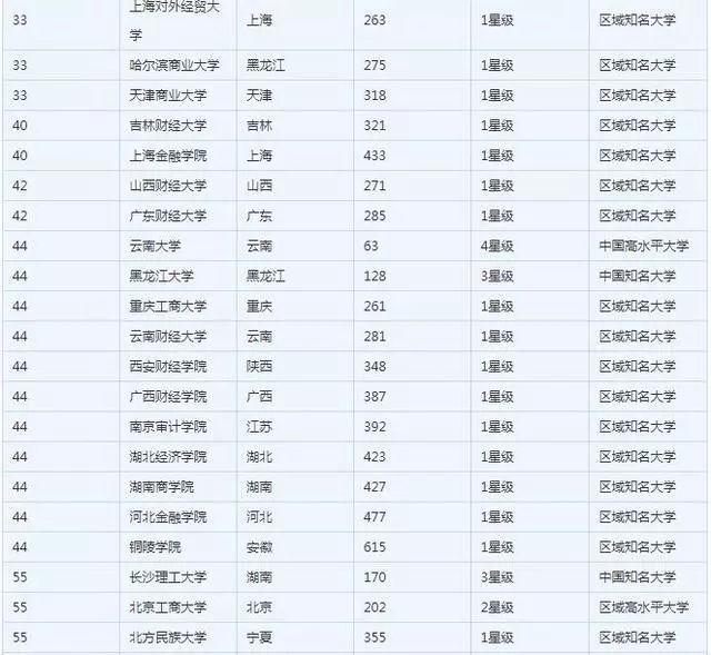 金融专业50强榜单,武大第三,第一名是人大