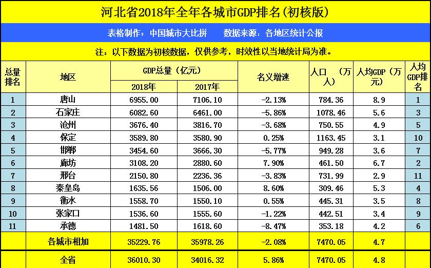 2017河北省gdp排名_河北省各市gdp2020