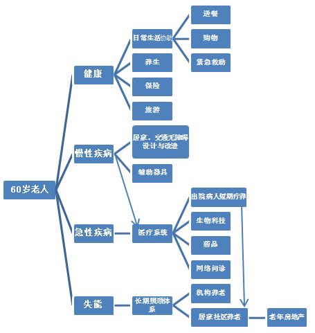 女人在家赚钱:中国养老现状分析