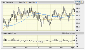两大因素:黄金近期波动加剧 期货机构维持中期看涨