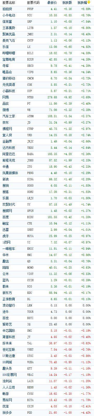 中国概念股周五收盘多数上涨 小牛电动涨近9%_小牛市一般能上涨多少
