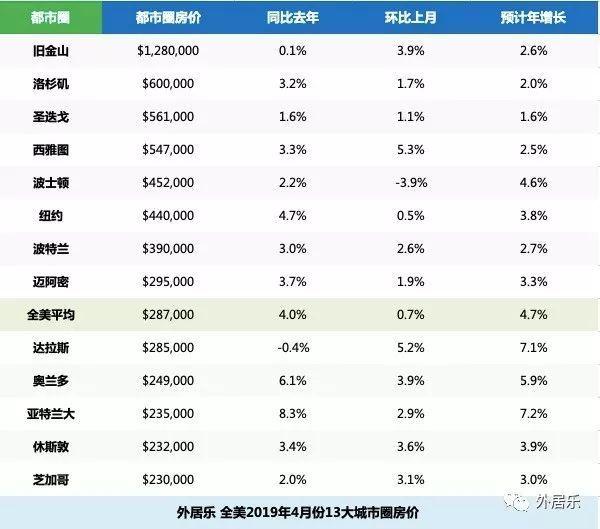 2019年4月房价排行_山东省最新房价排行出炉 威海竟然排在