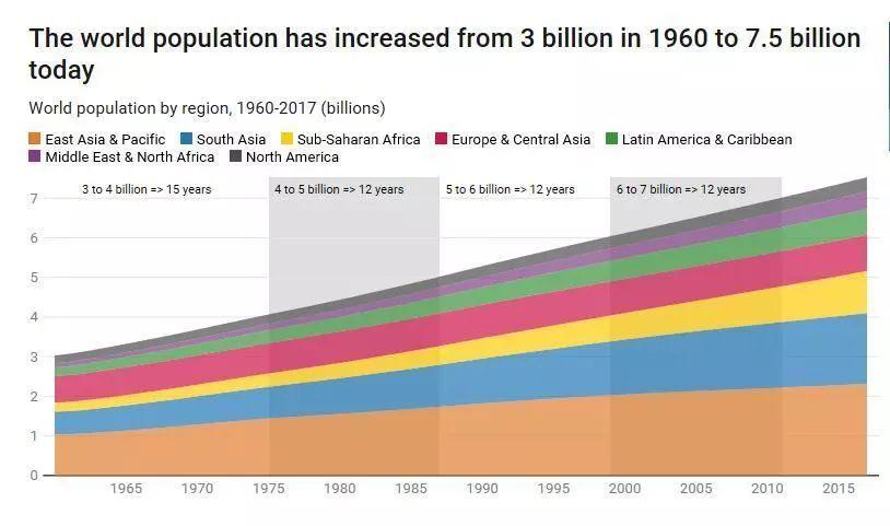 全球历年人口总数量——全世界总共有多少人口?