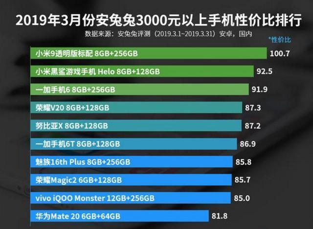 2019年性价比 排行_2月手机性价比排行出炉 近期买机必看