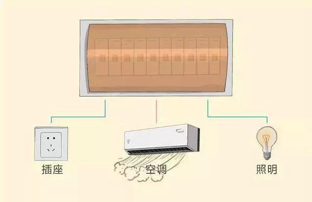 8张图,科学搞定全屋装修电路配置,电路问题不再难!