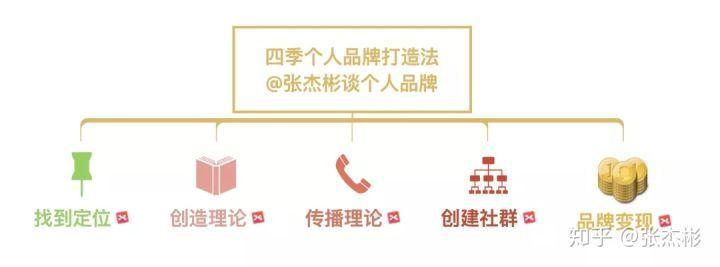 张杰彬:一张图解释,投资人如何打造个人品牌?