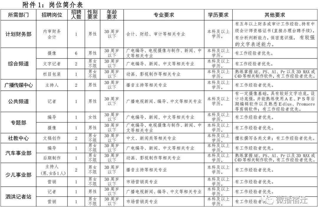<b>宿迁市广播电视总台招聘24名工作人员</b>