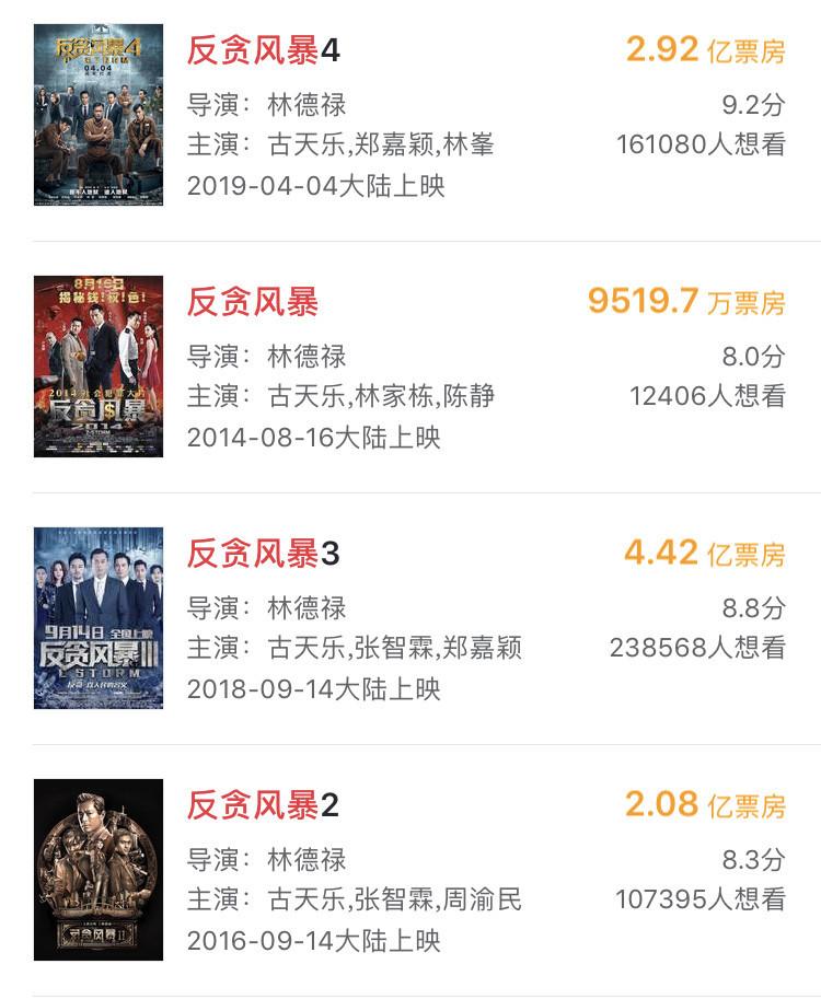反贪风暴4蝉联内地票房冠军,2.83亿有望刷新前作记录 作者: 来源:猫眼电影