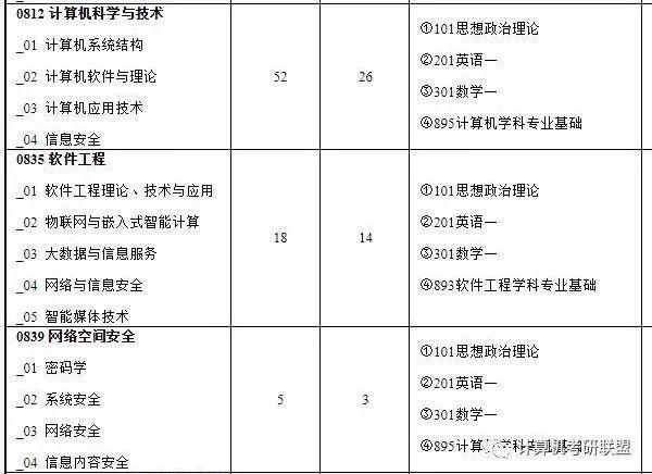 2020北京工业大学计算机考研初试科目、参考书目、招生人数汇总