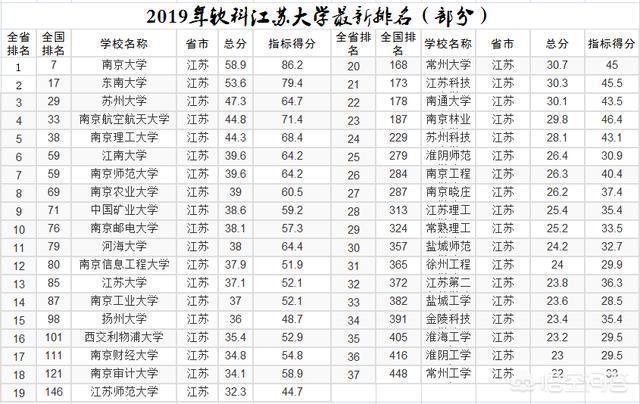 江苏省大学排名_江苏省专利申请量排名