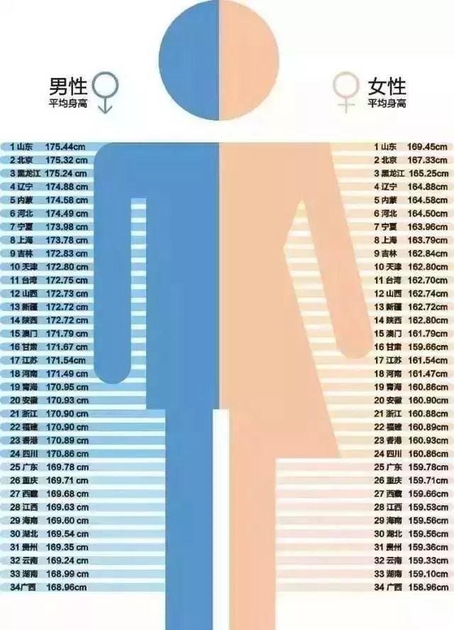 婴儿体重标准表图片