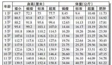 宝宝身高体重标准表15图片