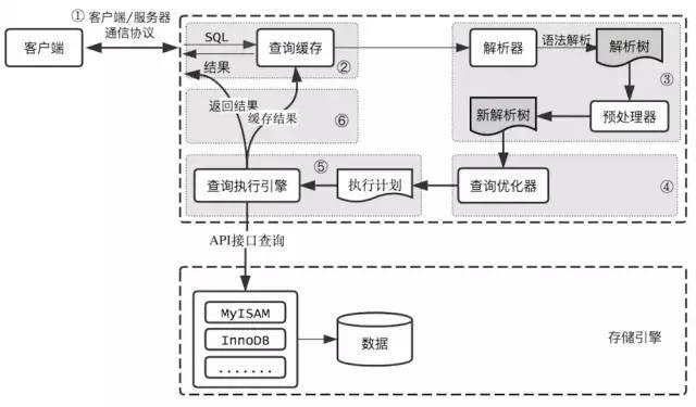 mysql的原理_mysql优化原理.