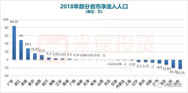 """2018中国经济全景图:31个省份中谁的投资最强?谁最能""""赚钱""""?"""