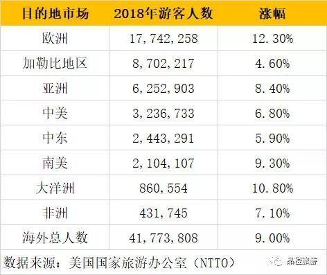 2018年美国人口数量_...据图,不难发现2018年中国留学生在美国人数呈现如下趋势