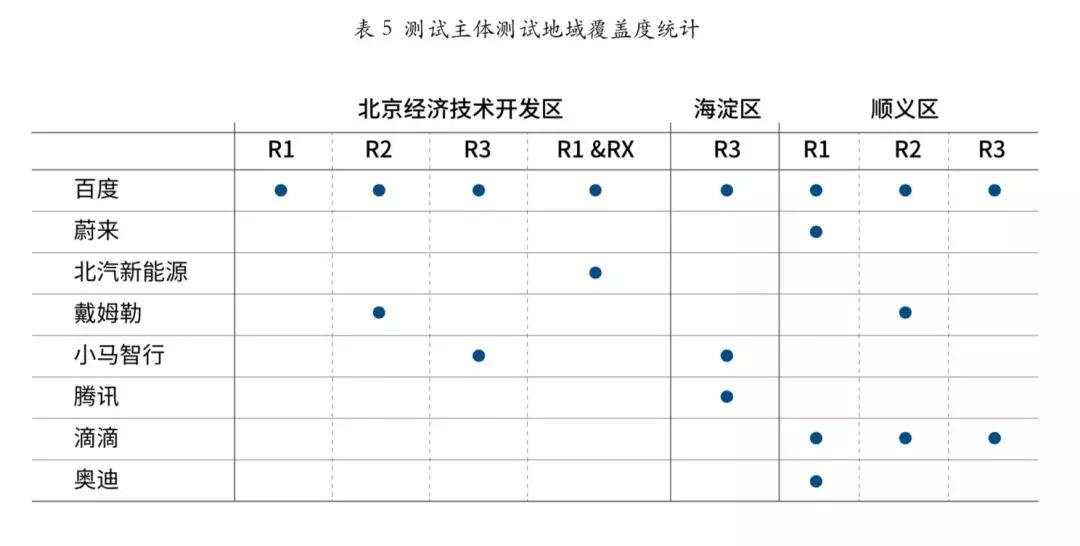 自动驾驶单车里程和总里程双制霸,北京路测别人在喊百度在做