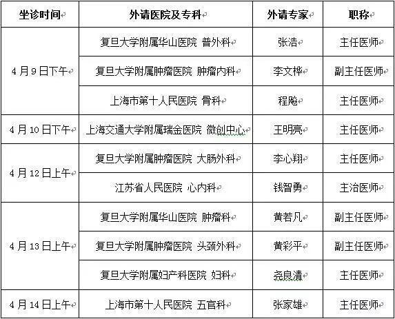 【专家信息】4月第二周上海三甲医院专家坐诊信息